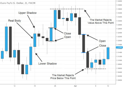 Japanese candlesticks intraday trading