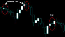 Spinning Tops and Doji