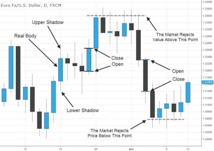 How to read Candlestick Charts