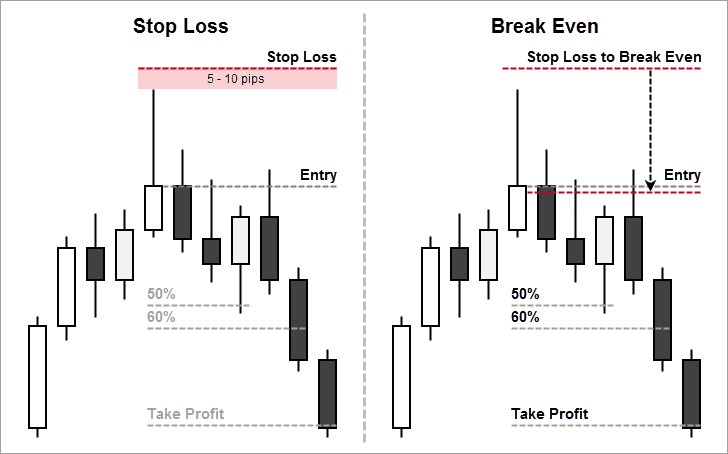 Stop Loss Placement and Moving to Breakeven