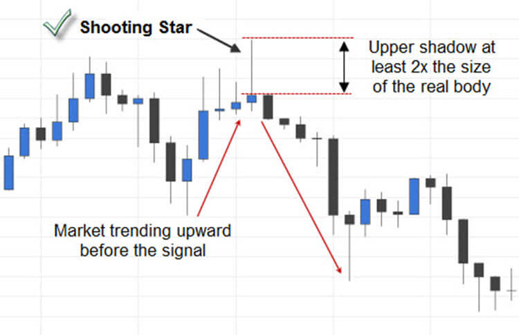 What is the shooting star in the forex trading