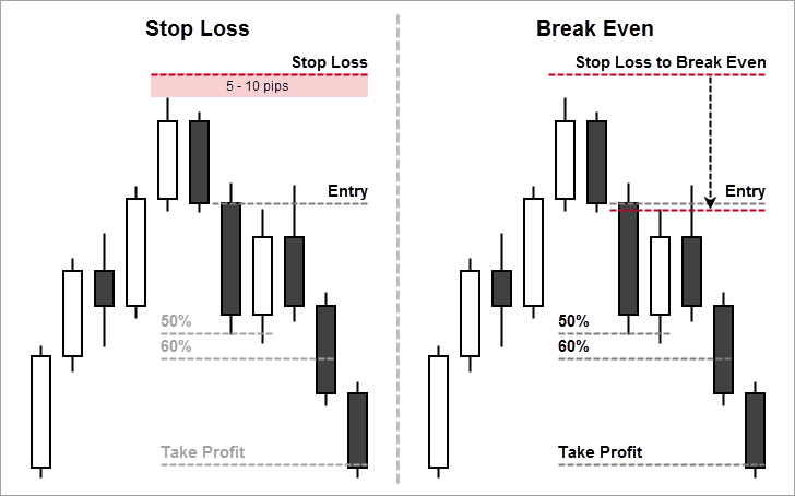 Placing Stop Loss and Moving to Break Even