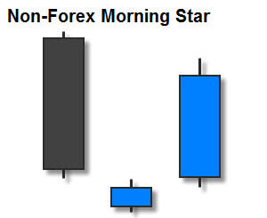 Non-Forex Morning Star Candlestick Pattern