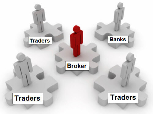 Forex introducing broker