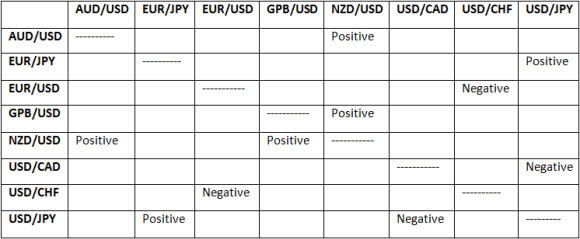 Which forex pairs move the most