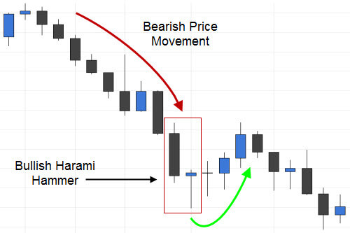 Bullish Harami that also forms a Hammer