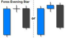Forex Evening Star Candlestick Pattern