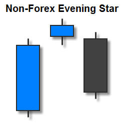 Non-Forex Evening Star Candlestick Pattern