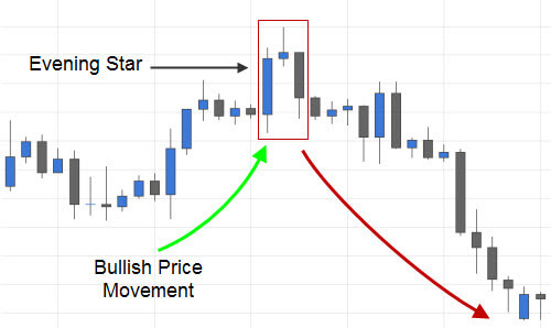 Textbook Evening Star Candlestick Pattern