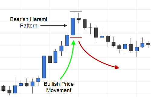 Trading the Bearish Harami Candlestick Pattern