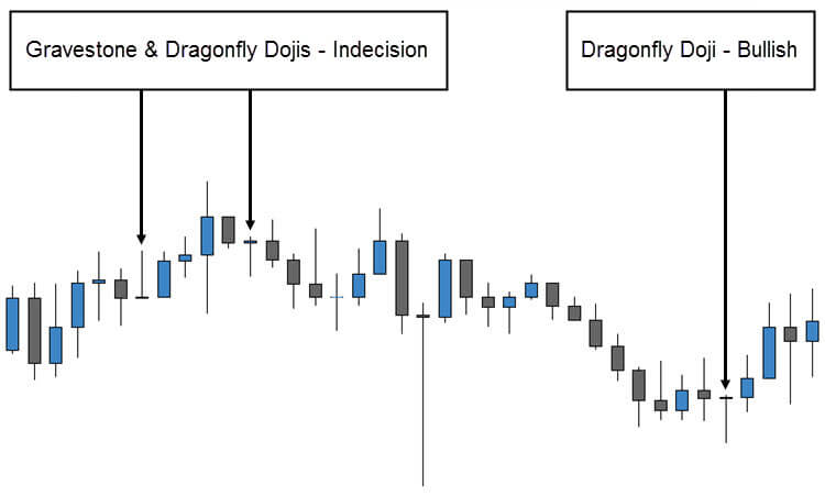 Trading the Dragonfly Doji and Gravestone Doji | Fx Day Job