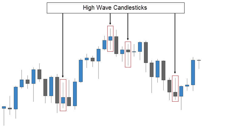 High Wave Candlestick Signals