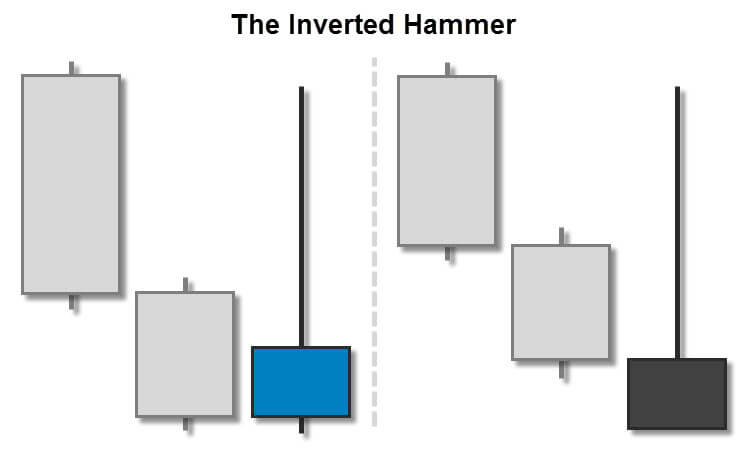 Trading The Inverted Hammer Candlestick