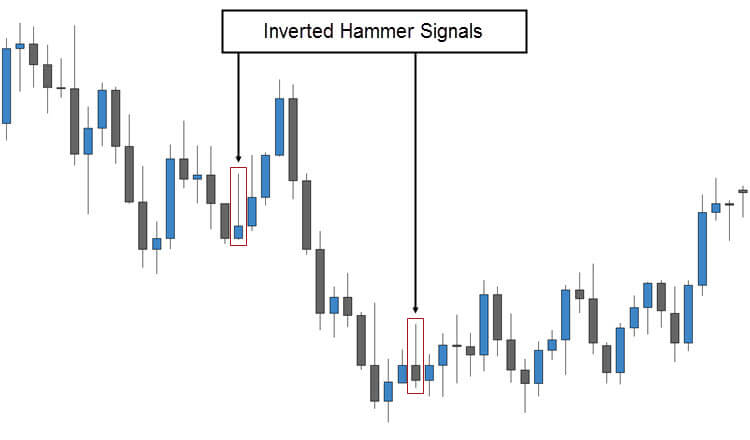 Inverted Hammer Candlestick Patterns