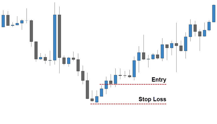 Inverted Hammer Candlestick Pattern with Confirmation