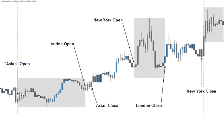 Forex daily charts new york close