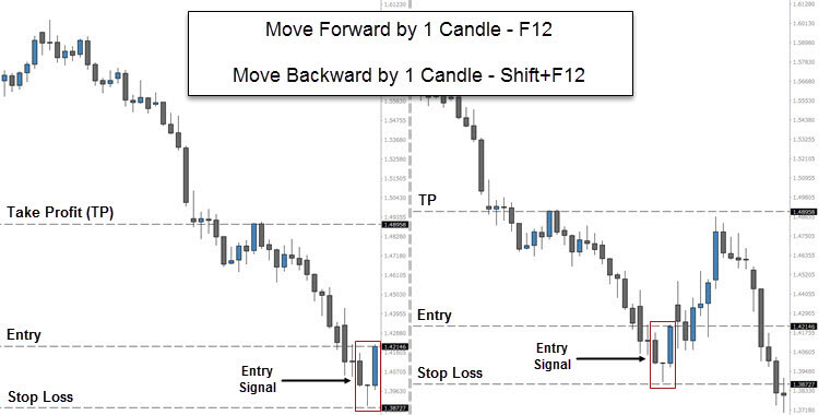 How to Manually Backtest a Trading Strategy in Metatrader 4 (MT4)