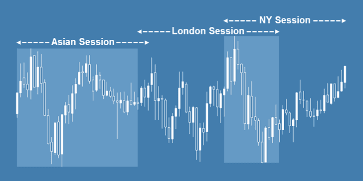 Best Trading Session Indicator for MetaTrader 4 (MT4) | FX