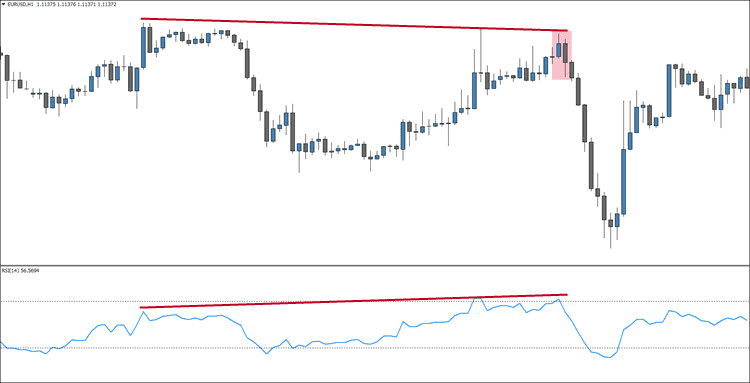 Hidden Bearish RSI Divergence