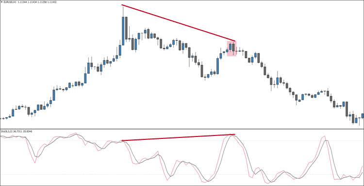 Hidden Bearish Stochastic Divergence