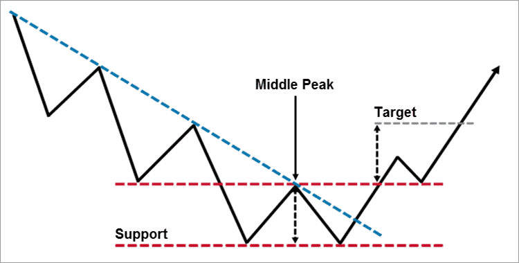 Trading the Double Bottom Chart Pattern