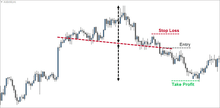 Head and Shoulders Pullback Entry