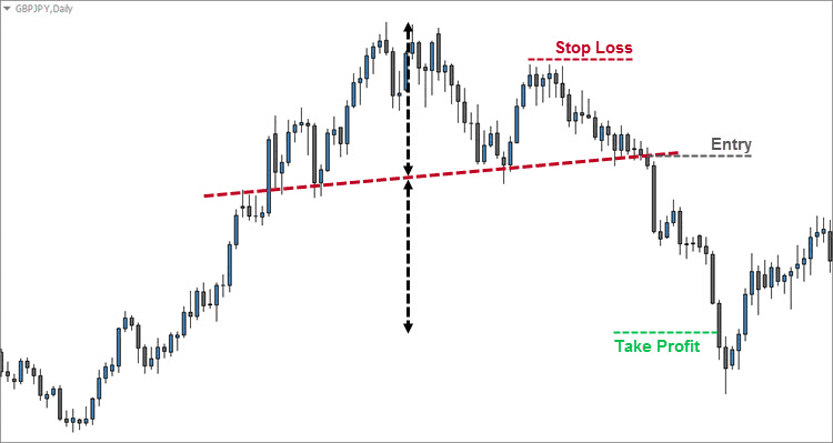 Head and Shoulders Standard Entry