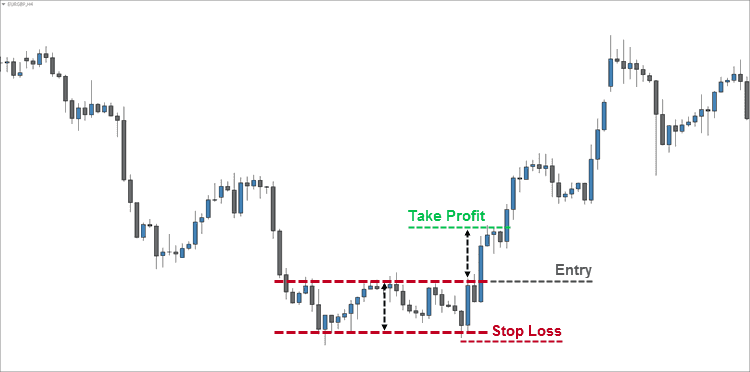 Standard Double Bottom Entry
