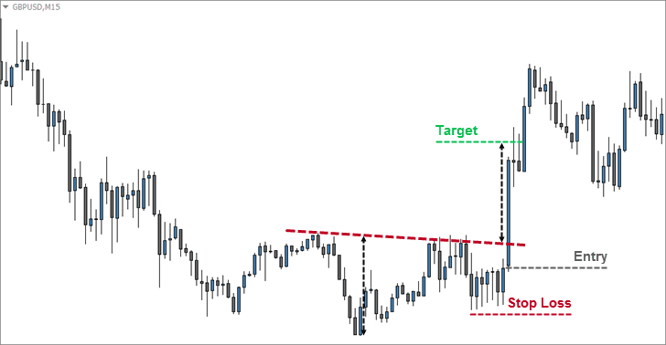 Aggressive Inverse Head and Shoulders Entry