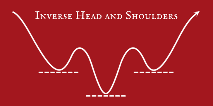 Inverse Head and Shoulders Chart Pattern