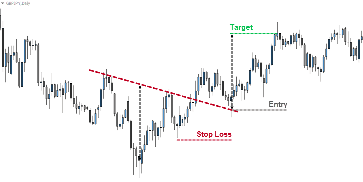 Inverse Head and Shoulders Pullback Entry