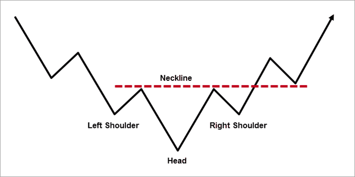 What is an Inverse Head and Shoulders?