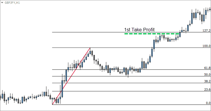 Fibonacci Extension for Take Profits