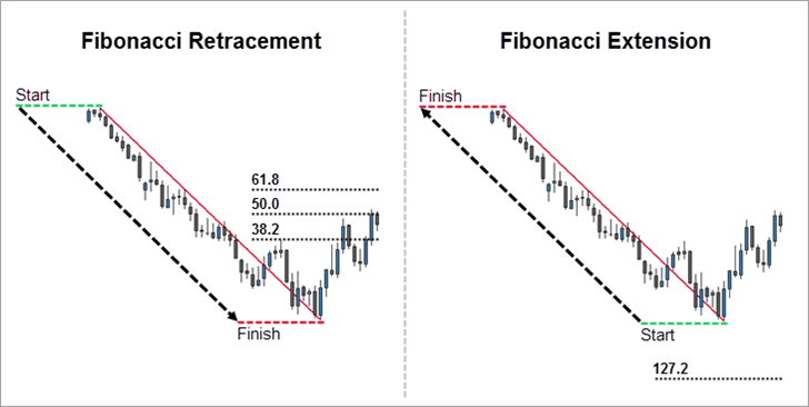 Fibonacci Retracement and Extension Measurement