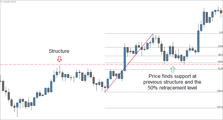 Fibonacci Retracement Case for Entry