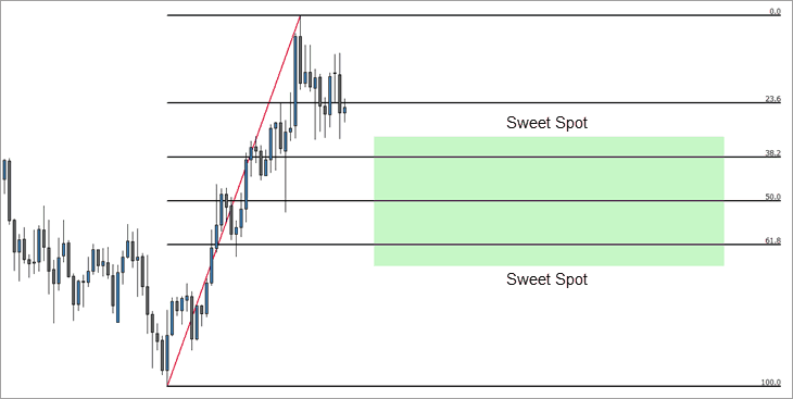 The Fibonacci Retracement Sweet Spot