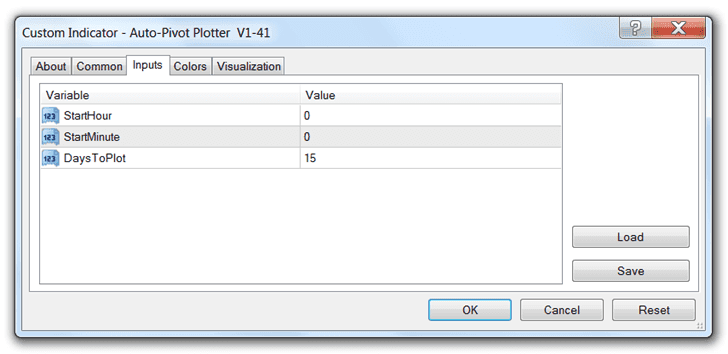 Pivot Point Indicator for MetaTrader 4
