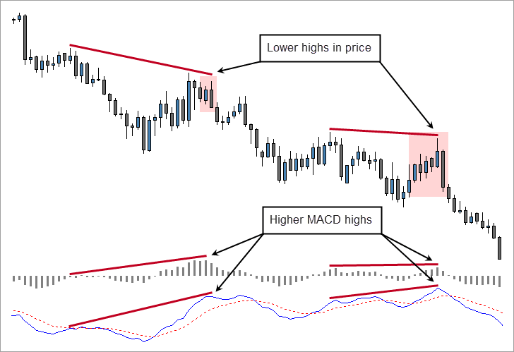 Bearish Engulfing Patterns and Hidden MACD Divergence