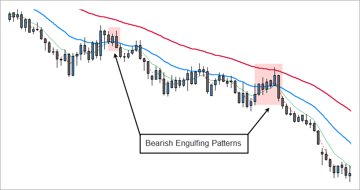 Bearish Engulfing Patterns Within Infinite Prosperity