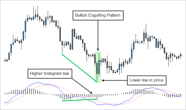 Bullish Engulfing Pattern and MACD Divergence