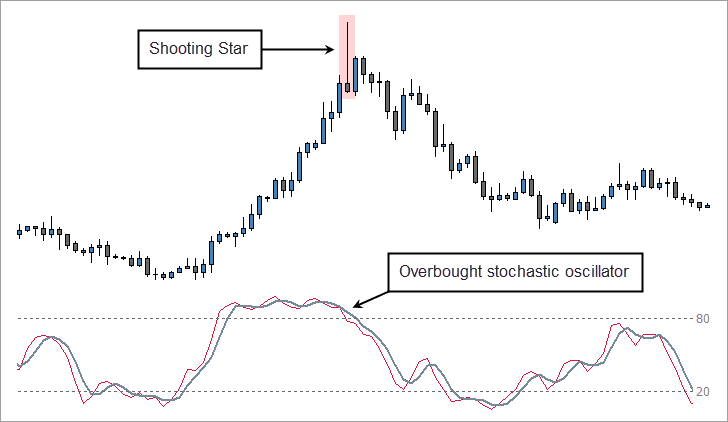 Shooting Star and Overbought Stochastic