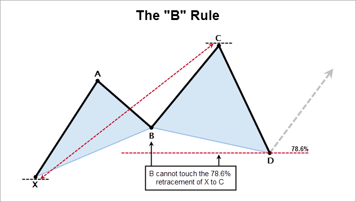 "The Cypher Pattern ""B"" Rule"