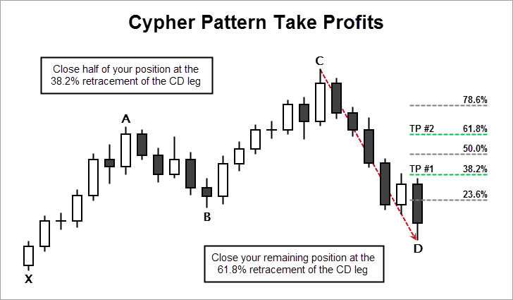 Cypher Pattern Take Profits